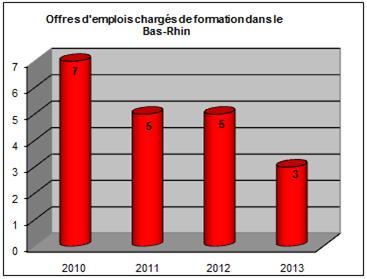 graph offres empl