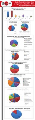 offres d'emplois 1er semestre 2014